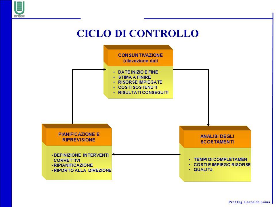 CICLO DI CONTROLLO CONSUNTIVAZIONE (rilevazione dati PIANIFICAZIONE E