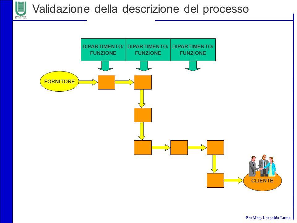 Validazione della descrizione del processo