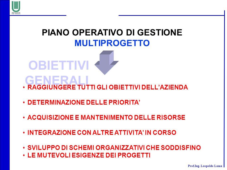 PIANO OPERATIVO DI GESTIONE