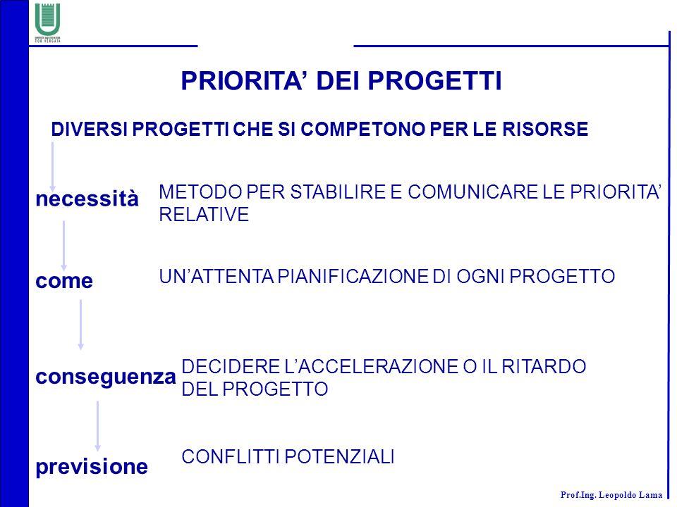 PRIORITA' DEI PROGETTI