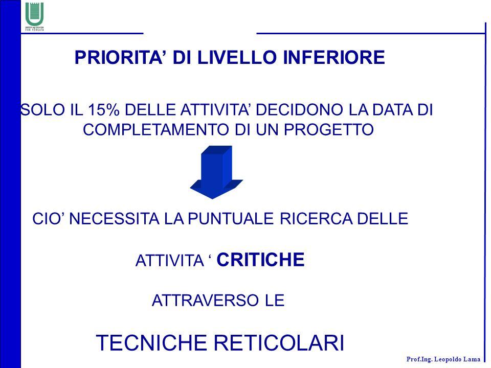 TECNICHE RETICOLARI PRIORITA' DI LIVELLO INFERIORE