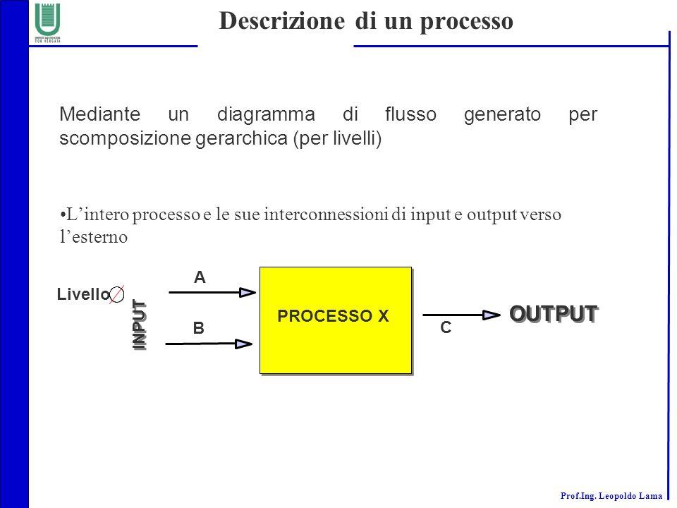 Descrizione di un processo
