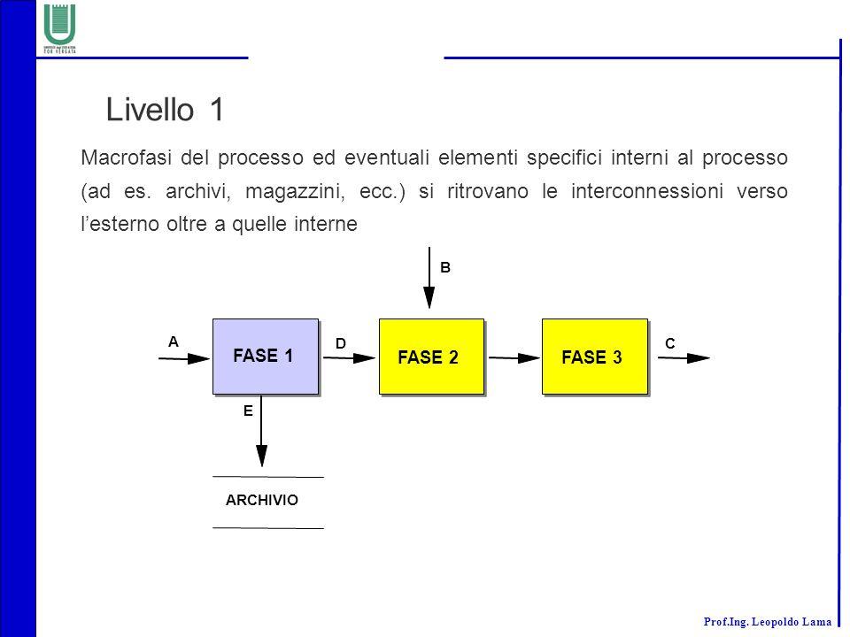 Livello 1