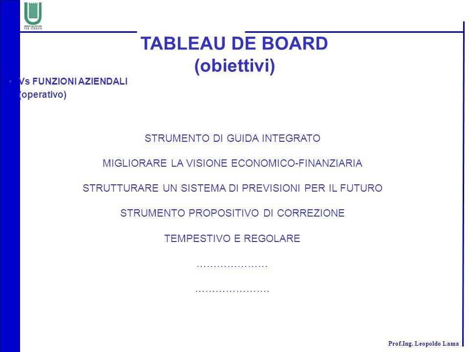 TABLEAU DE BOARD (obiettivi)