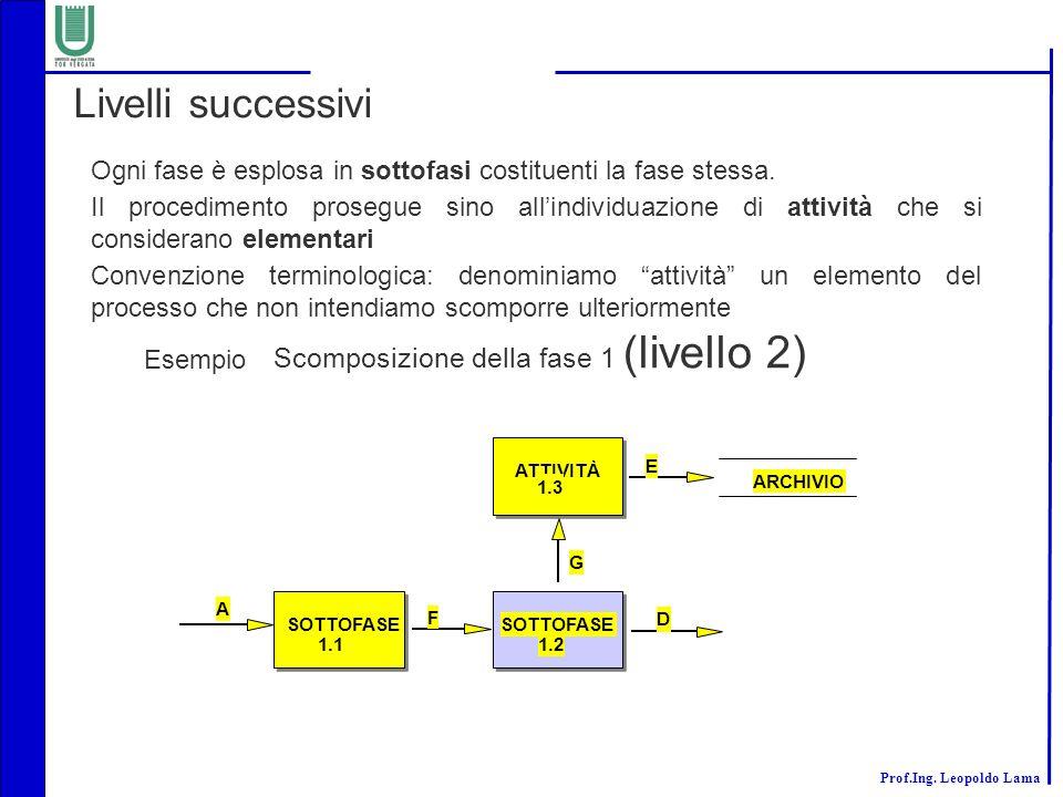 Livelli successivi Scomposizione della fase 1 (livello 2)
