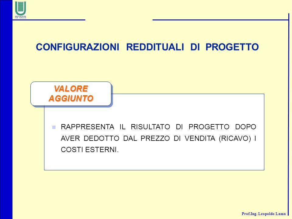 CONFIGURAZIONI REDDITUALI DI PROGETTO