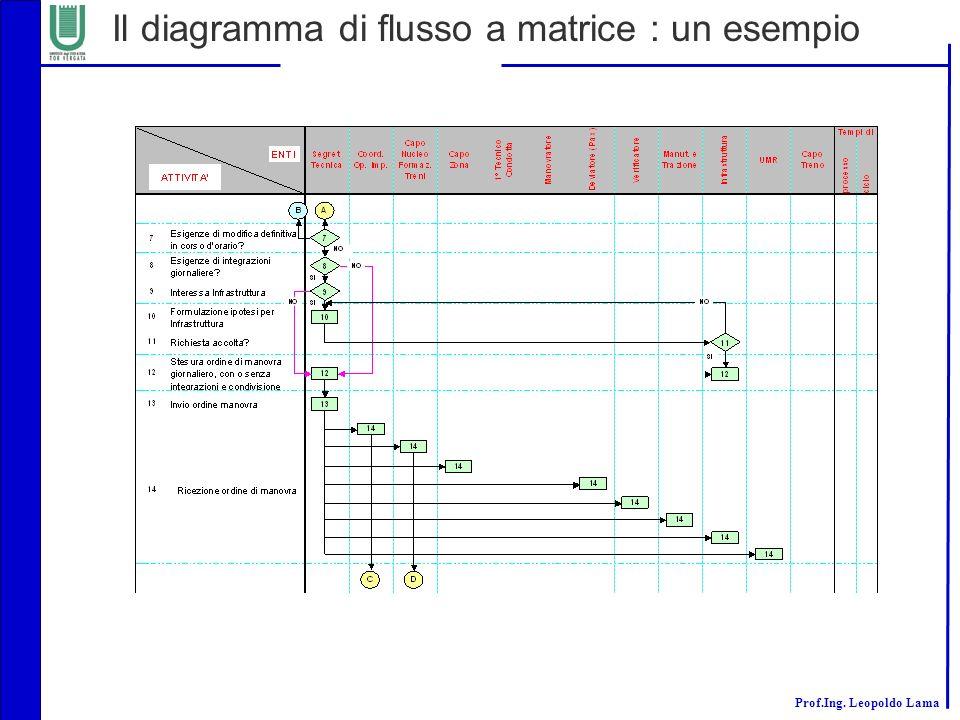 Il diagramma di flusso a matrice : un esempio