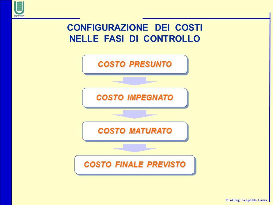 CONFIGURAZIONE DEI COSTI NELLE FASI DI CONTROLLO