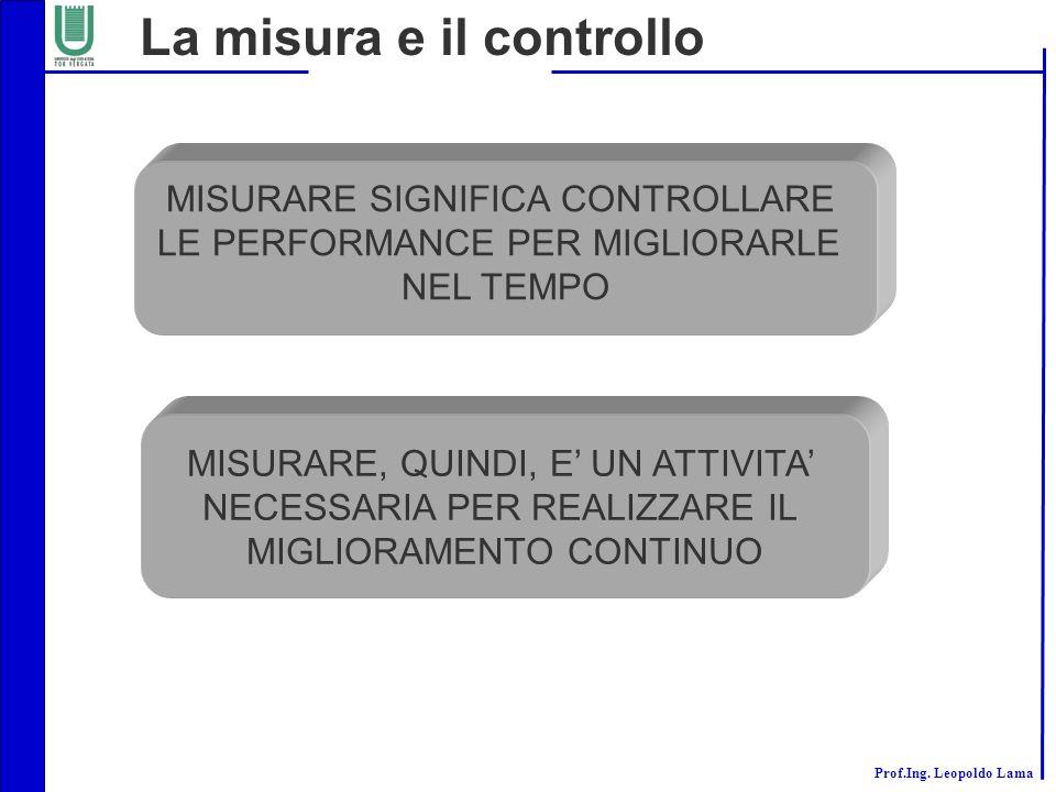 La misura e il controllo