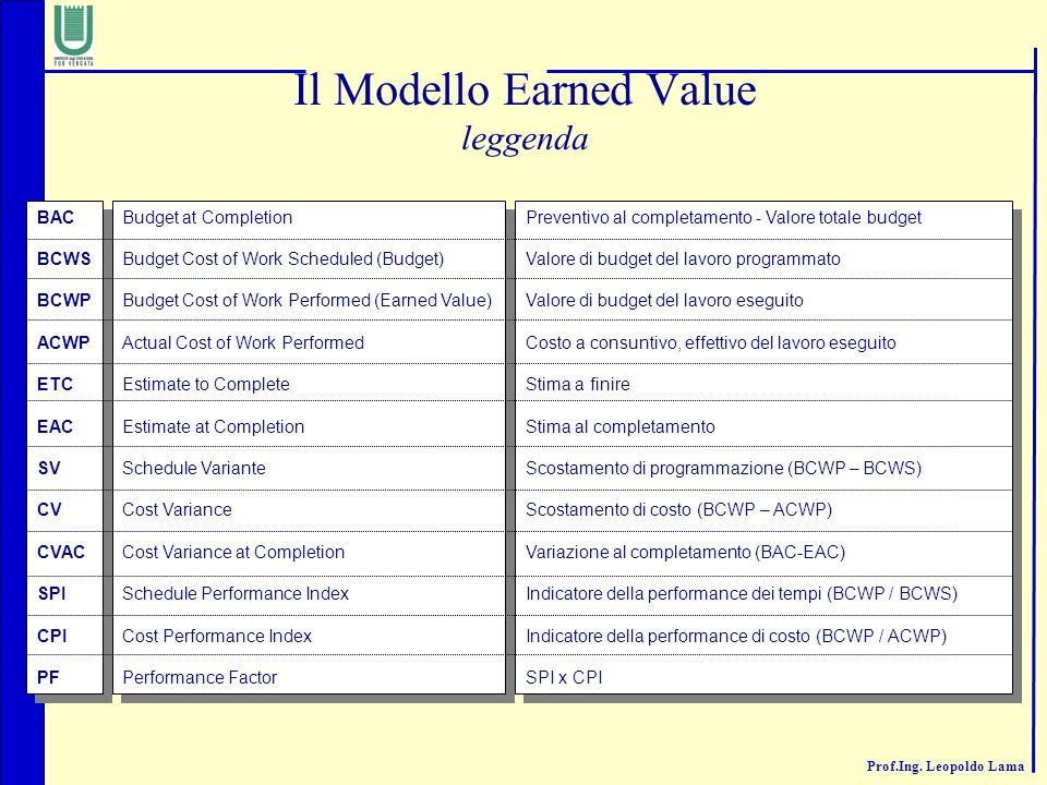 Il Modello Earned Value leggenda