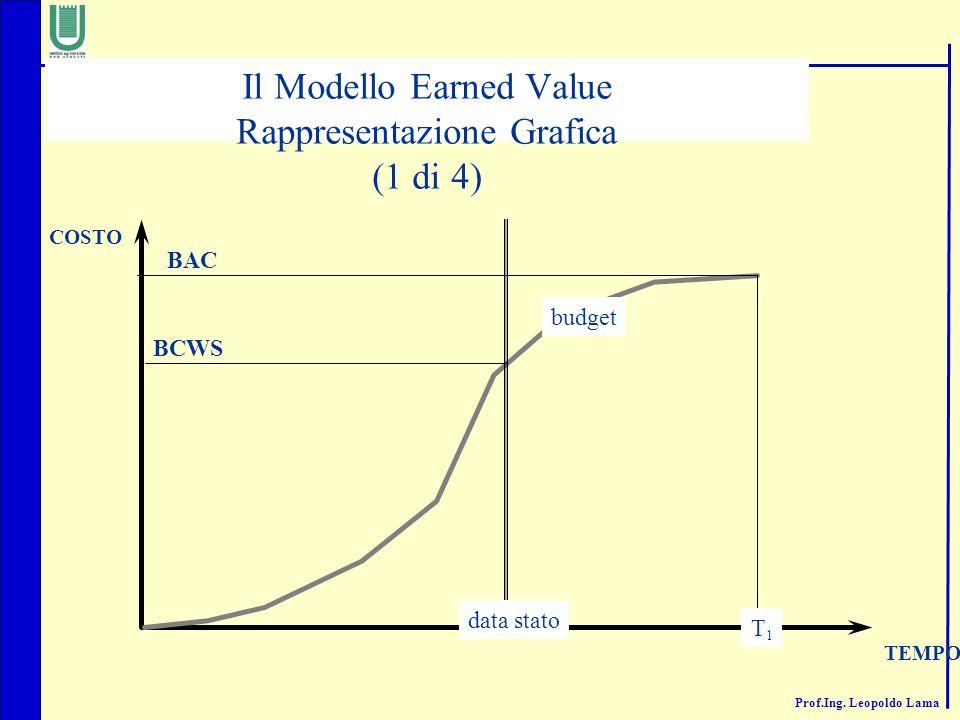 Il Modello Earned Value Rappresentazione Grafica (1 di 4)