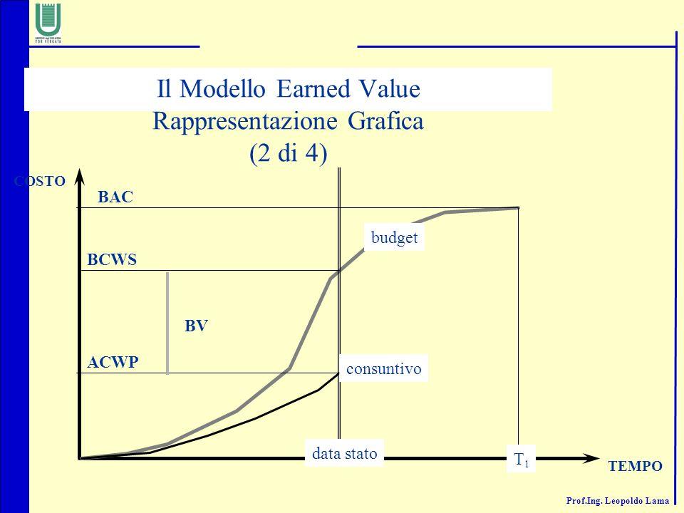 Il Modello Earned Value Rappresentazione Grafica (2 di 4)