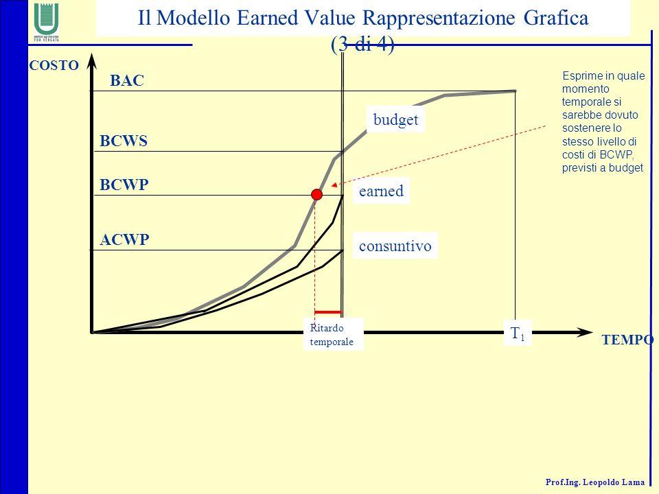 Il Modello Earned Value Rappresentazione Grafica (3 di 4)