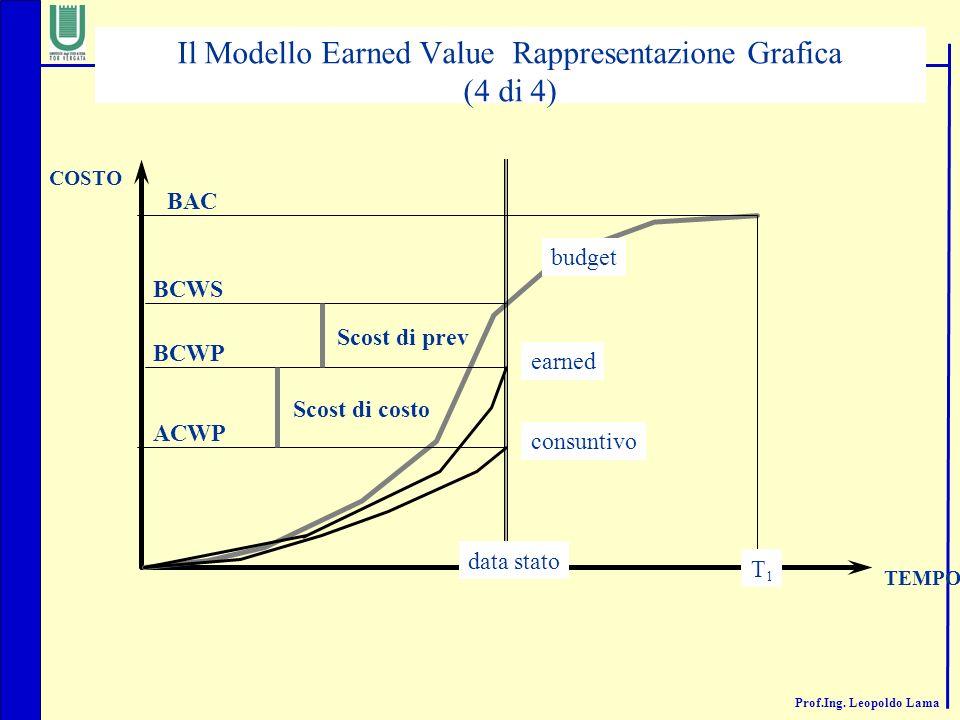 Il Modello Earned Value Rappresentazione Grafica (4 di 4)
