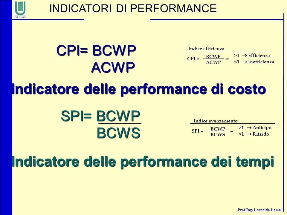 Indicatore delle performance di costo