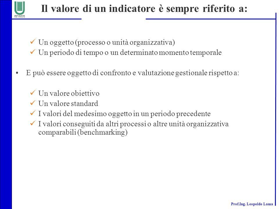 Il valore di un indicatore è sempre riferito a: