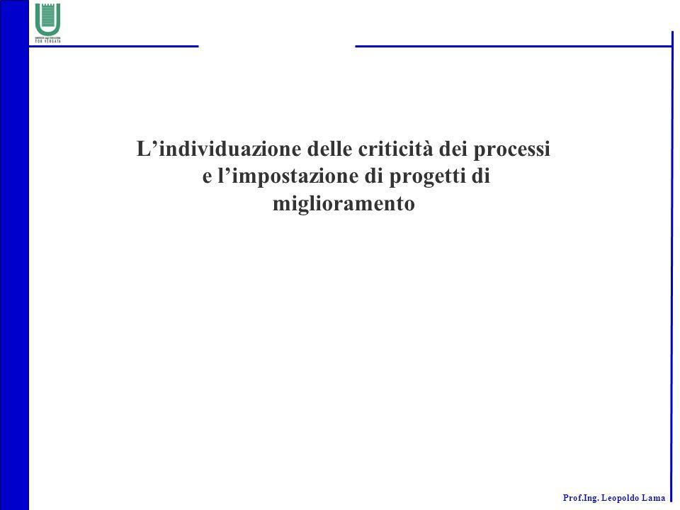 ISVOR FIAT L'individuazione delle criticità dei processi e l'impostazione di progetti di miglioramento.