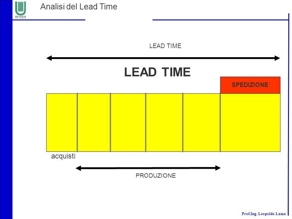 LEAD TIME Analisi del Lead Time acquisti LEAD TIME SPEDIZIONE