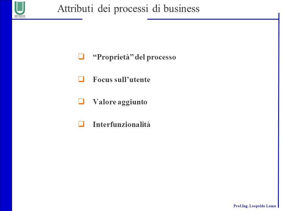 Attributi dei processi di business