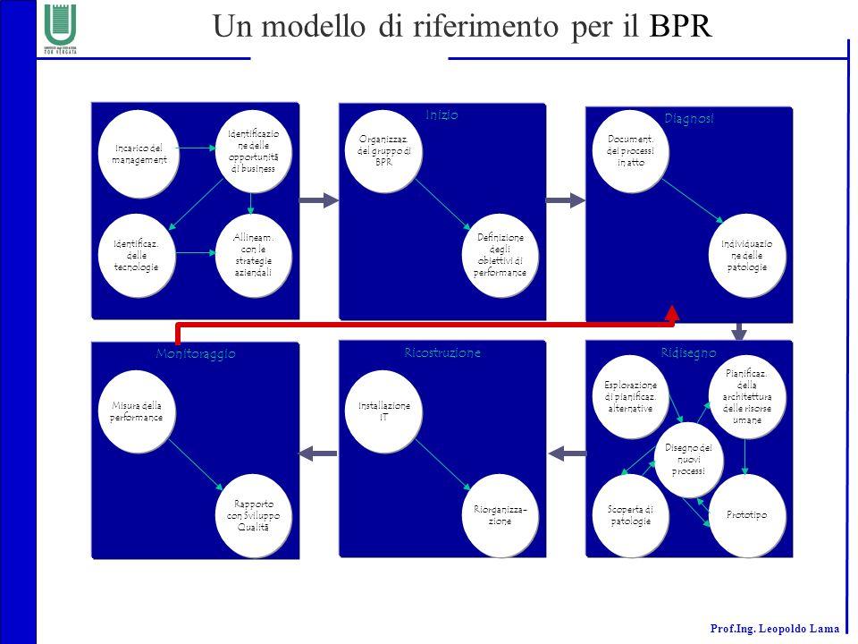 Un modello di riferimento per il BPR