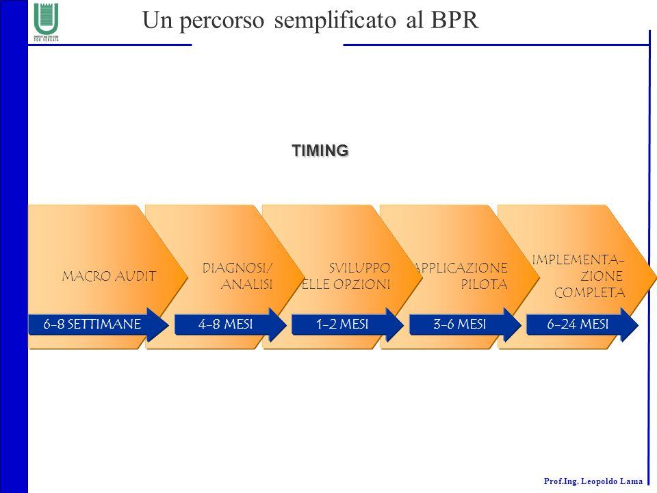 Un percorso semplificato al BPR