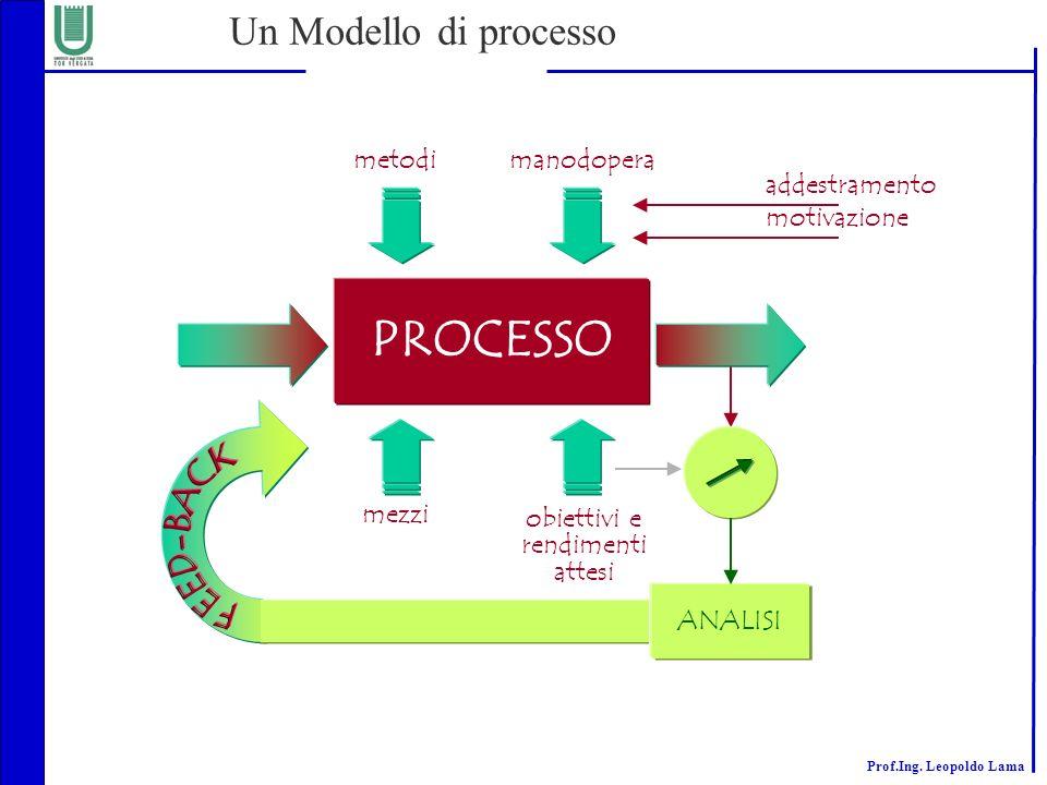 PROCESSO Un Modello di processo FEED-BACK metodi manodopera