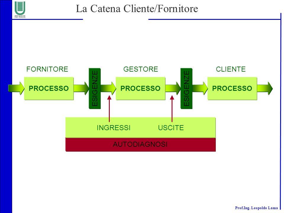 La Catena Cliente/Fornitore