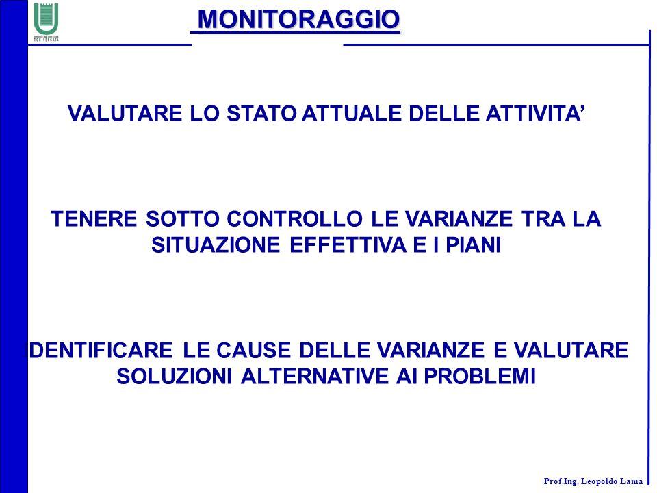 MONITORAGGIO VALUTARE LO STATO ATTUALE DELLE ATTIVITA'