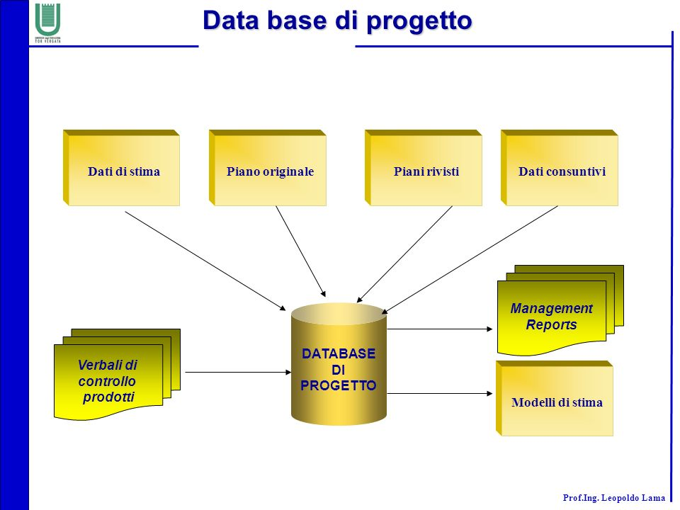 Data base di progetto Dati di stima Piano originale Piani rivisti