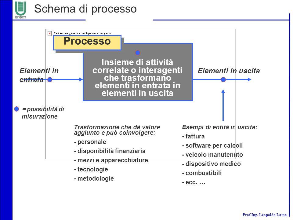 Schema di processo Processo