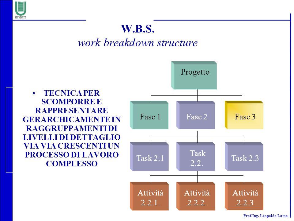 W.B.S. work breakdown structure