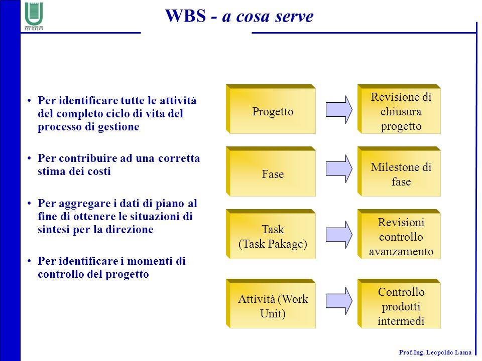 WBS - a cosa serve Revisione di chiusura progetto