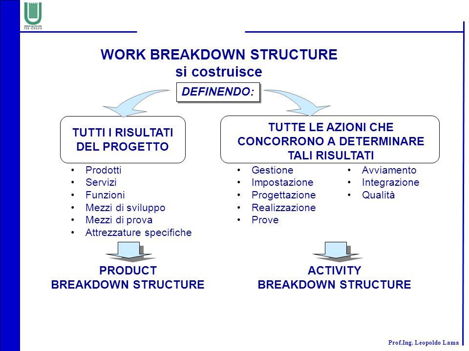 WORK BREAKDOWN STRUCTURE CONCORRONO A DETERMINARE