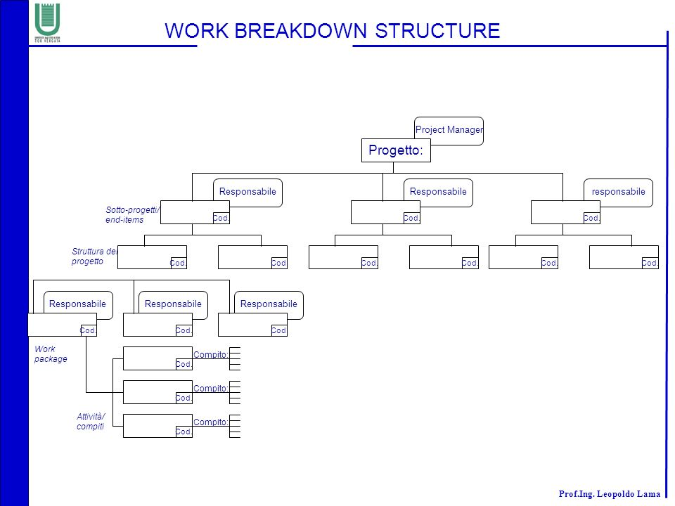 WORK BREAKDOWN STRUCTURE