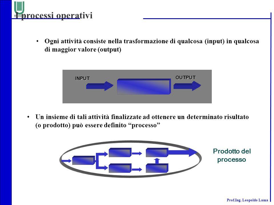 I processi operativi Ogni attività consiste nella trasformazione di qualcosa (input) in qualcosa di maggior valore (output)