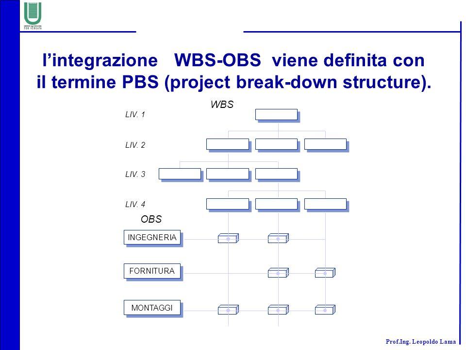 l'integrazione WBS-OBS viene definita con
