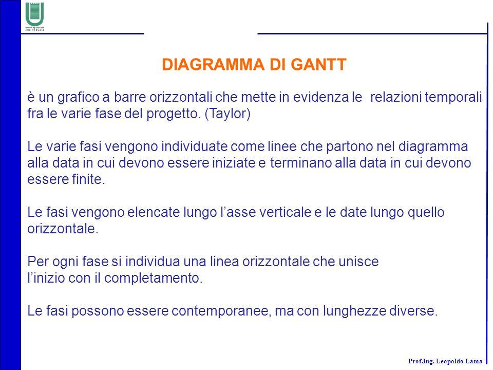 DIAGRAMMA DI GANTT è un grafico a barre orizzontali che mette in evidenza le relazioni temporali fra le varie fase del progetto. (Taylor)