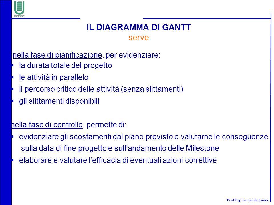 IL DIAGRAMMA DI GANTT serve la durata totale del progetto