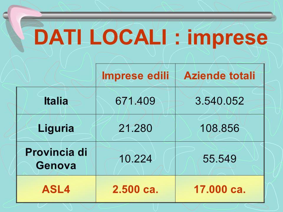 DATI LOCALI : imprese Imprese edili Aziende totali Italia 671.409