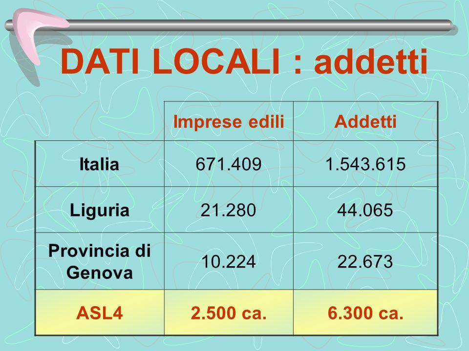 DATI LOCALI : addetti Imprese edili Addetti Italia 671.409 1.543.615