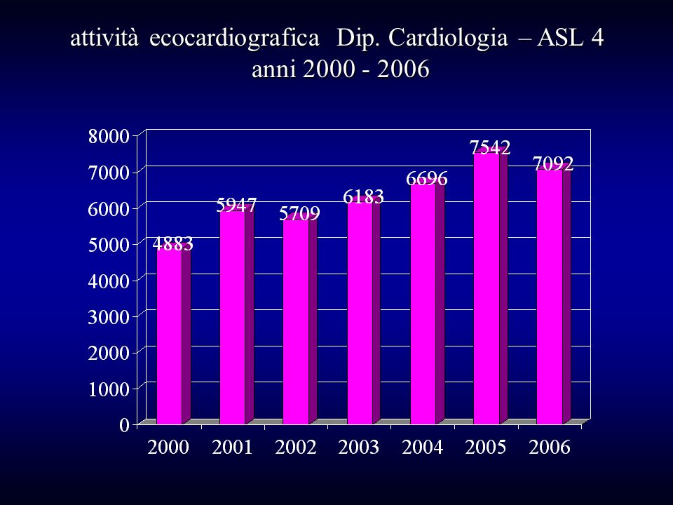 attività ecocardiografica Dip. Cardiologia – ASL 4