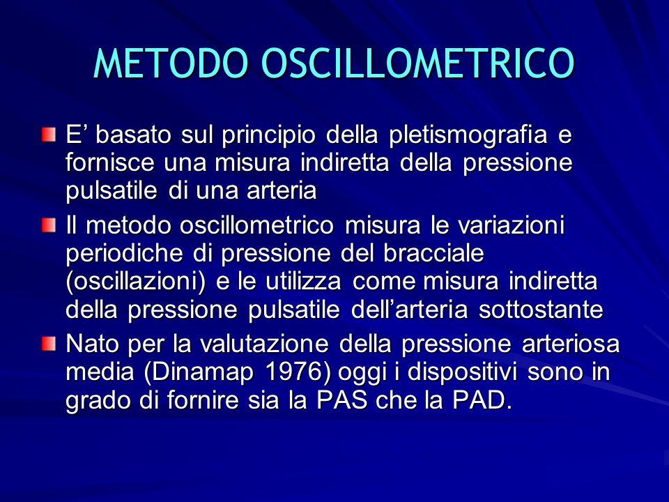 METODO OSCILLOMETRICO