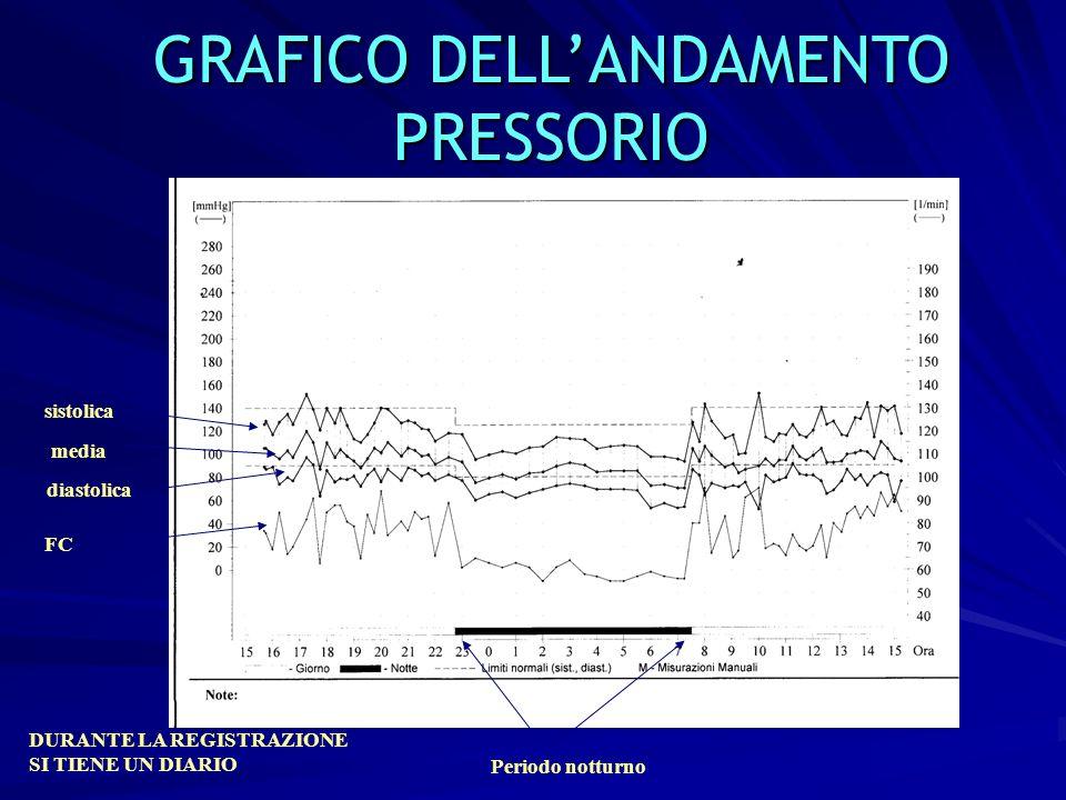 GRAFICO DELL'ANDAMENTO PRESSORIO
