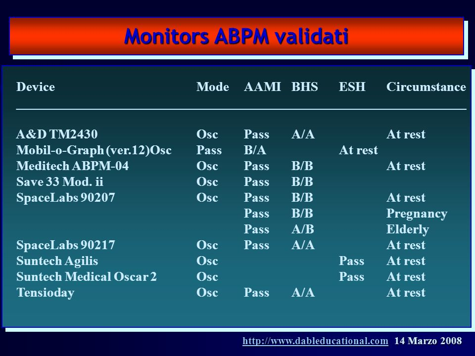 Monitors ABPM validati