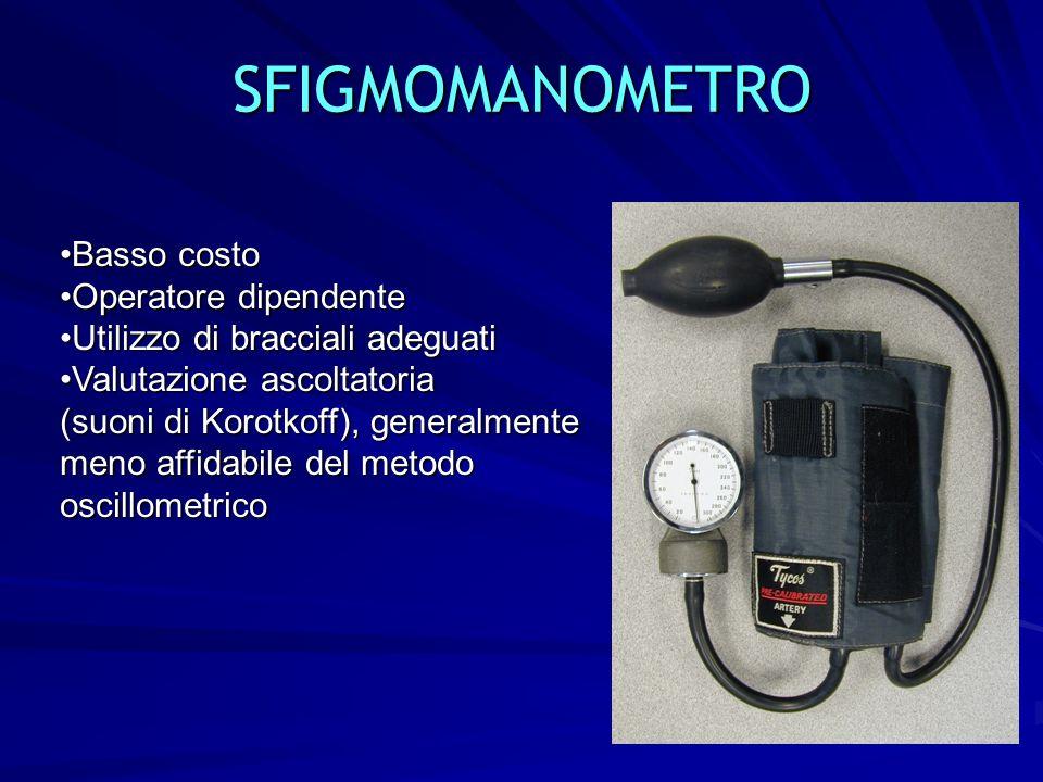 SFIGMOMANOMETRO Basso costo Operatore dipendente