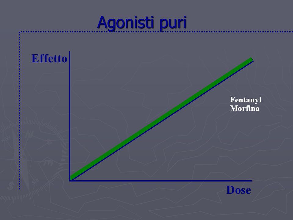 Agonisti puri Effetto Dose Fentanyl Morfina