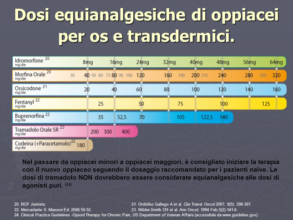 Dosi equianalgesiche di oppiacei per os e transdermici.