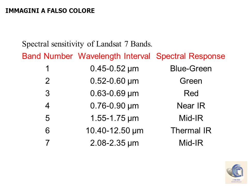 Spectral sensitivity of Landsat 7 Bands. Band Number