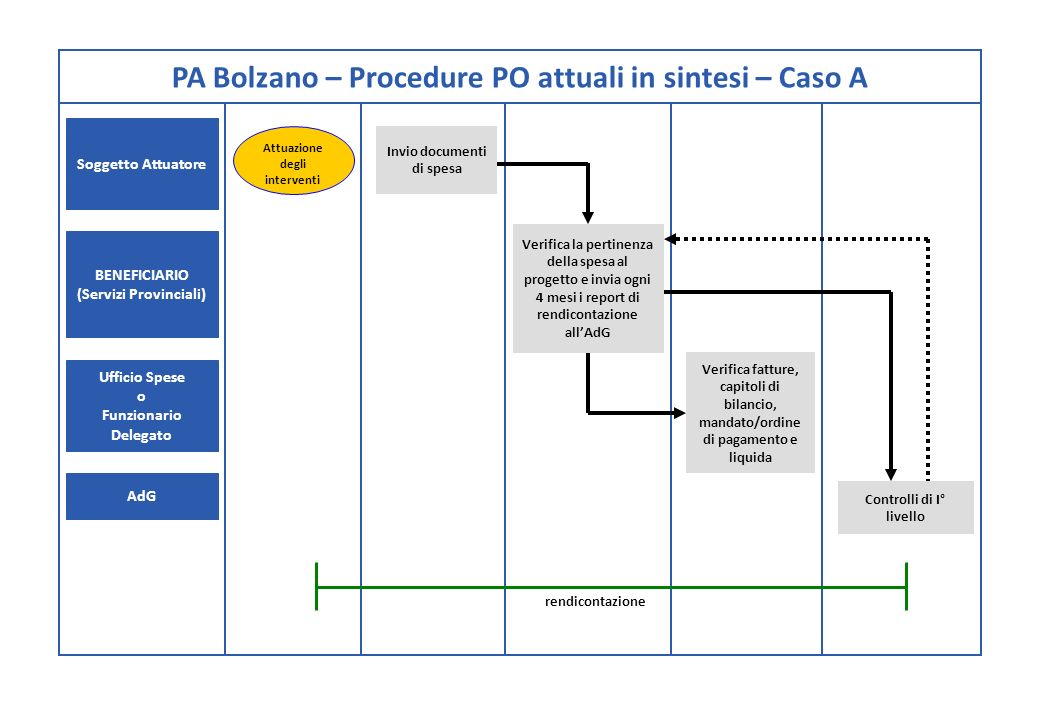 PA Bolzano – Procedure PO attuali in sintesi – Caso A