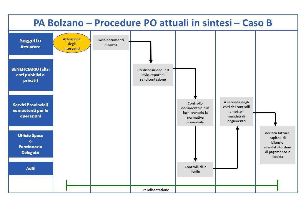 PA Bolzano – Procedure PO attuali in sintesi – Caso B